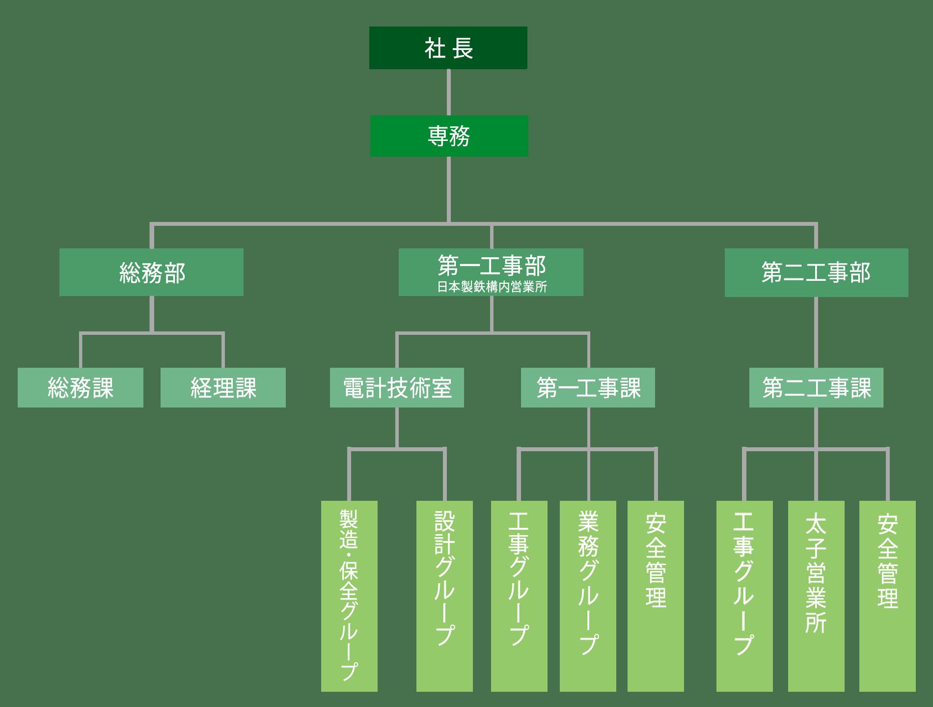 【画像】西部電工株式会社 組織図